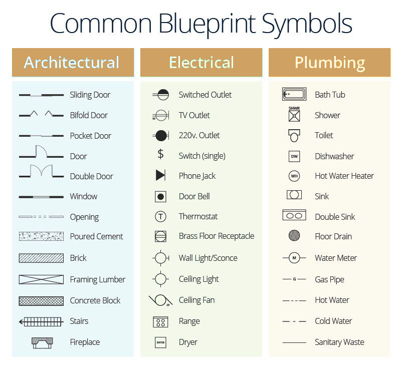 Guide To Measuring For Your eDesign - Blueprint Symbols